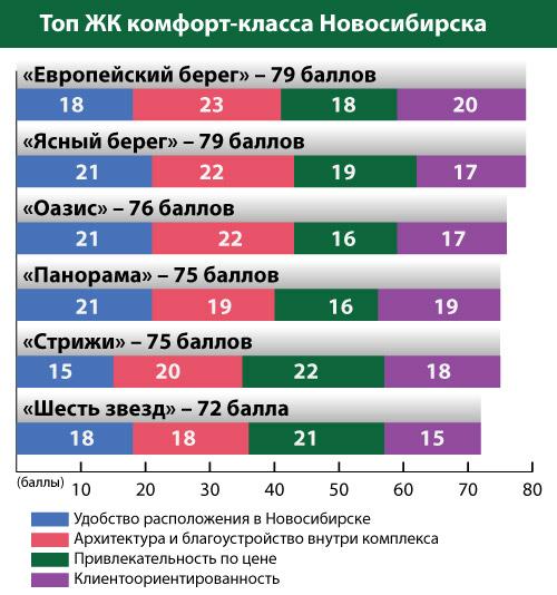 Топ жилищных комплексов Новосибирска