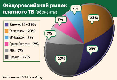 Общероссийский рынок платного ТВ (авбоненты)