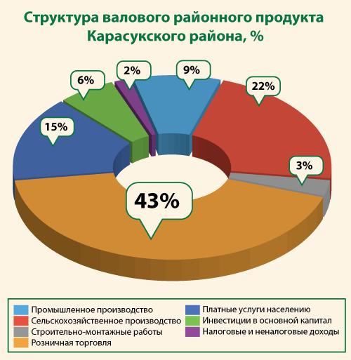 Структура валового районного продукта Карасукского района