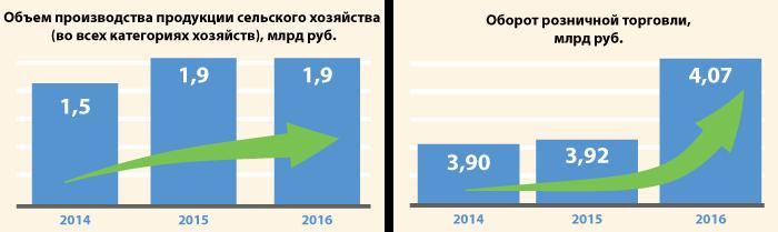 Инвестиционные перспективы Карасукского района