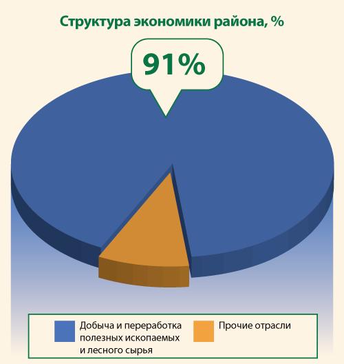 Структура экономики Северного района