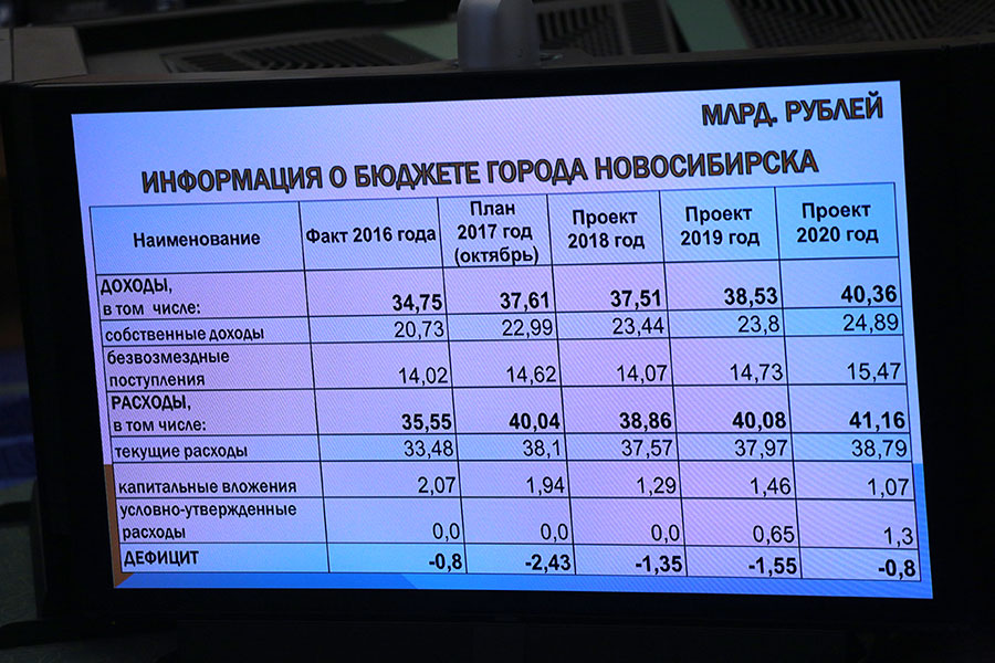 бюджет на 2018 год