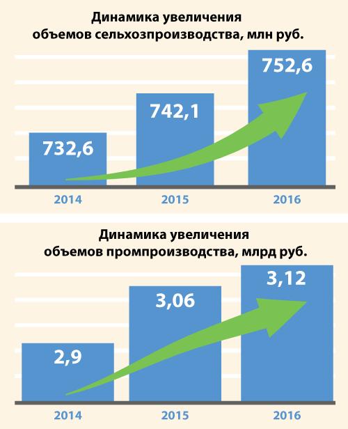 Динамика увеличения сельхозпроизводства и промпроизводства Чановского района