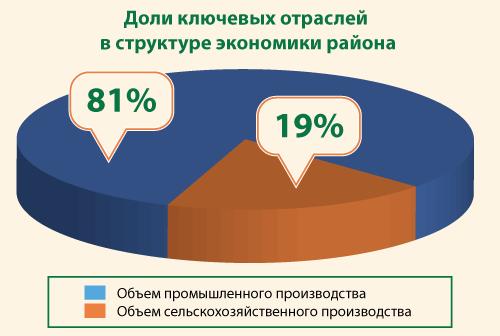 Доли ключевых отраслей экономики Чановского района