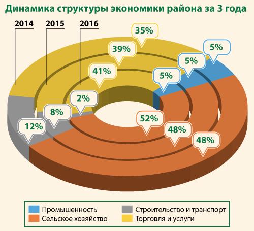 Динамика структуры экономики района за 3 года