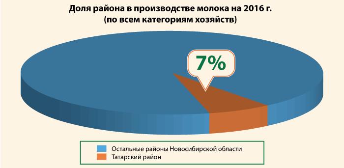 Производство молока в Татарском районе
