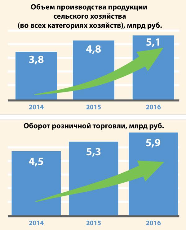 Экономические показатели Татарского района
