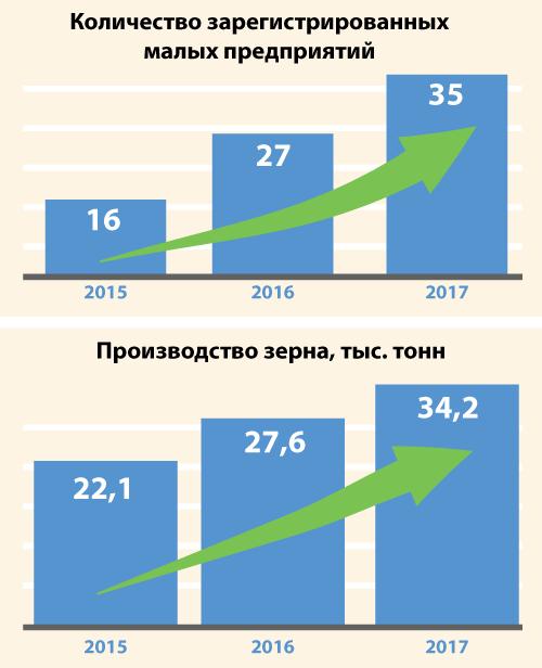 Убинский район