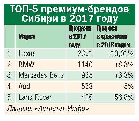 10 трендов автодилерского рынка Сибири-2017 - Фото