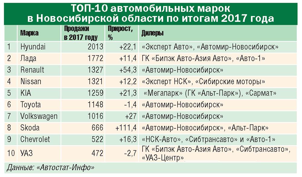10 трендов автодилерского рынка Сибири-2017 - Фотография