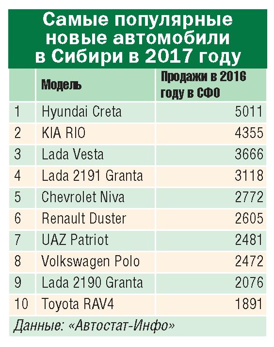 10 трендов автодилерского рынка Сибири-2017 - Картинка