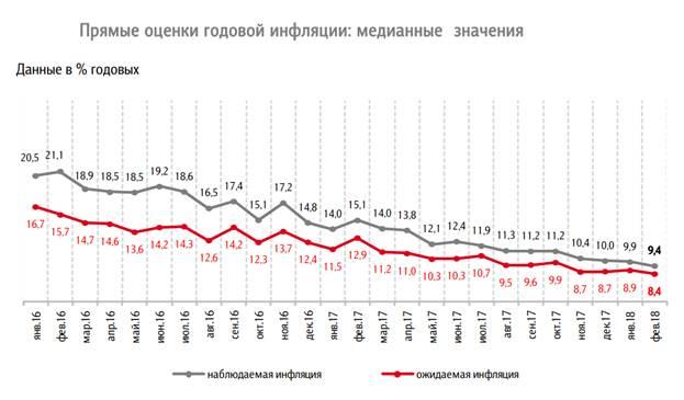 Министр финансов Карелии поведал о понижении основной ставкиЦБ РФ