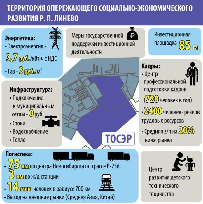 На инфраструктуру ТОР в Линёво Новосибирской области выделят более 400 млн рублей