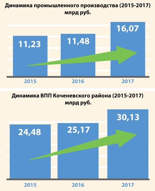 Динамика промышленного производства Коченевского района