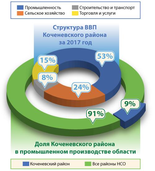 Структура ВВП Коченевского района