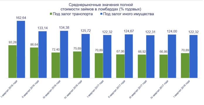 Миниатюра для: Сибиряки стали реже пользоваться услугами ломбардов