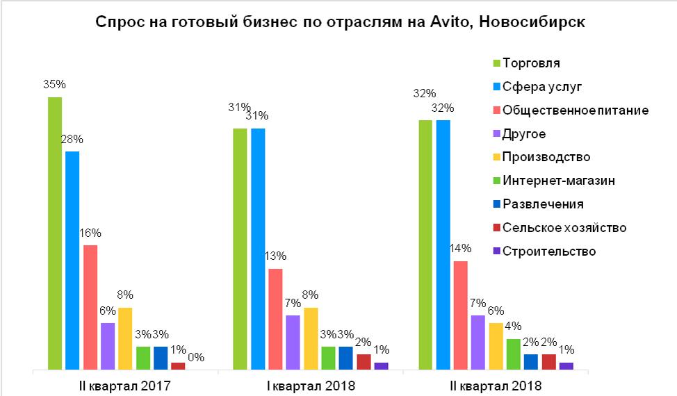 Бизнес в Новосибирске стоит дороже, чем в Санкт-Петербурге - Фотография