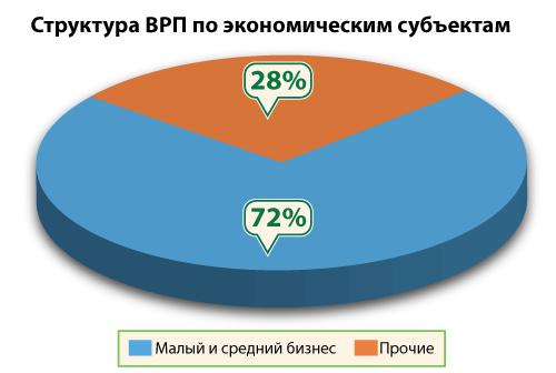 Мошковский район НСО: рост жилищного строительства и торжество малого бизнеса - Фото