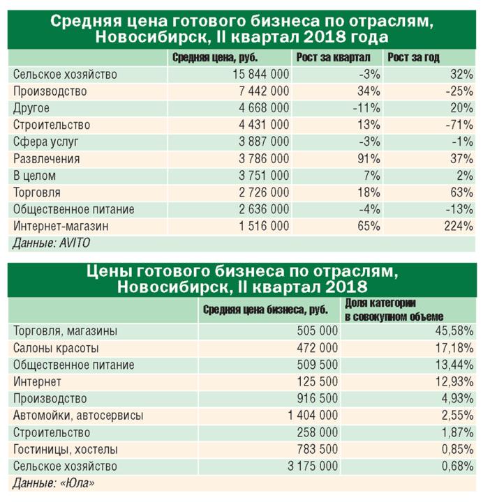 Бизнес в Новосибирске стоит дороже, чем в Санкт-Петербурге - Изображение