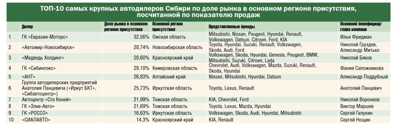 Какие автодилеры Сибири стали самыми крупными по итогам 1 полугодия 2018 года? - Фотография