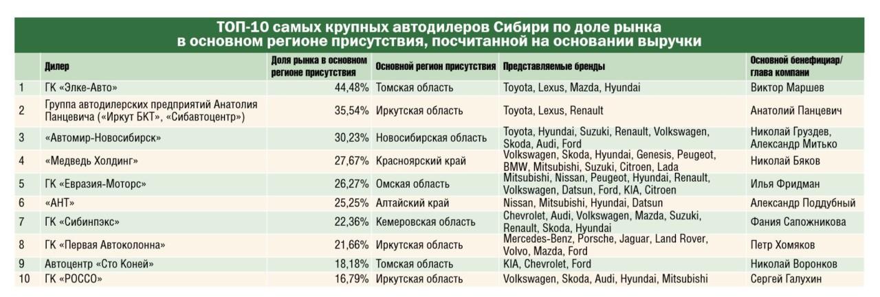 Дилеры Toyota возглавили рейтинг авторитейлеров Сибири по доле рынка, посчитанной на основании выручки - Фотография