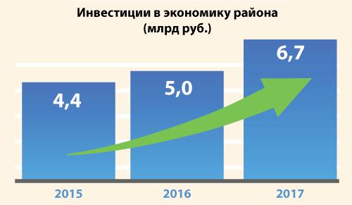 Искитимский район НСО:точка индустриального роста и ТОСЭР для инвесторов - Фото
