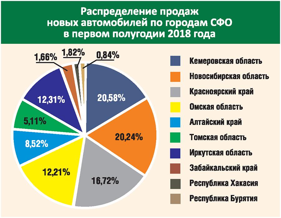 Авторынок Сибири: уверенный рост или очередной коллапс? - Фотография