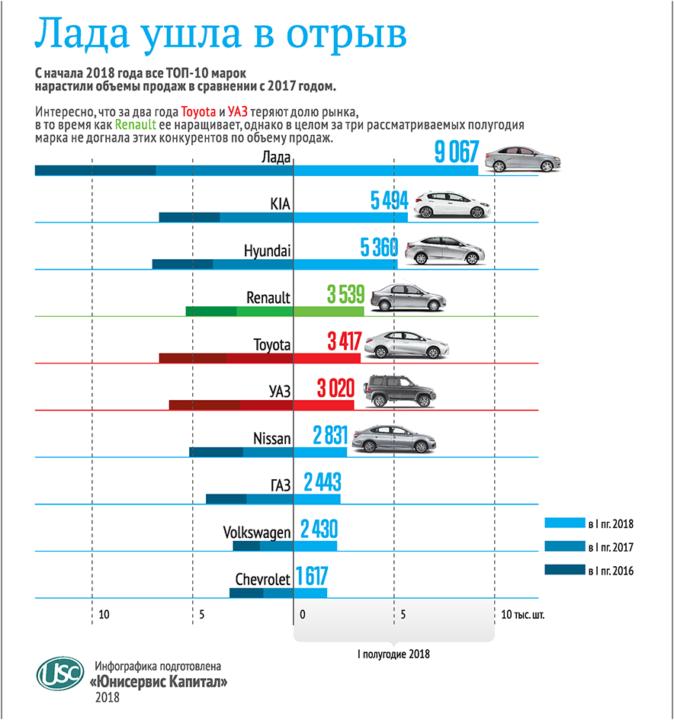Авторынок Сибири: уверенный рост или очередной коллапс? - Изображение