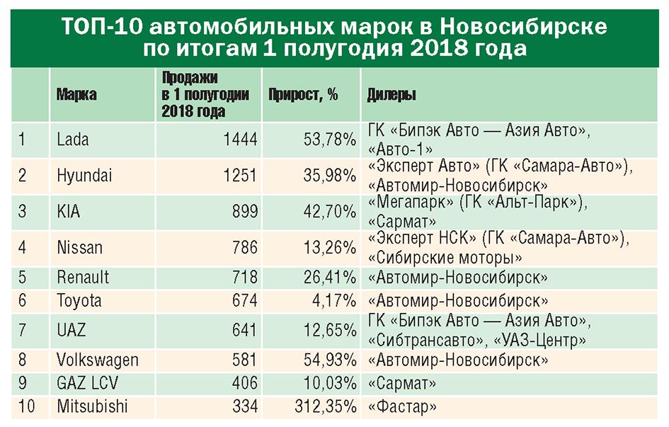 Авторынок Сибири: уверенный рост или очередной коллапс? - Картинка