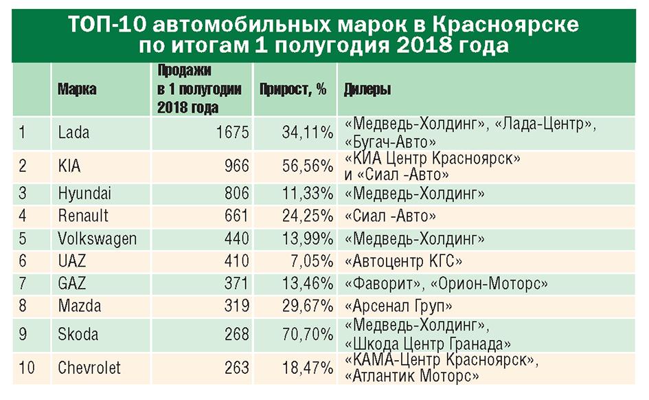 Авторынок Сибири: уверенный рост или очередной коллапс? - Фото
