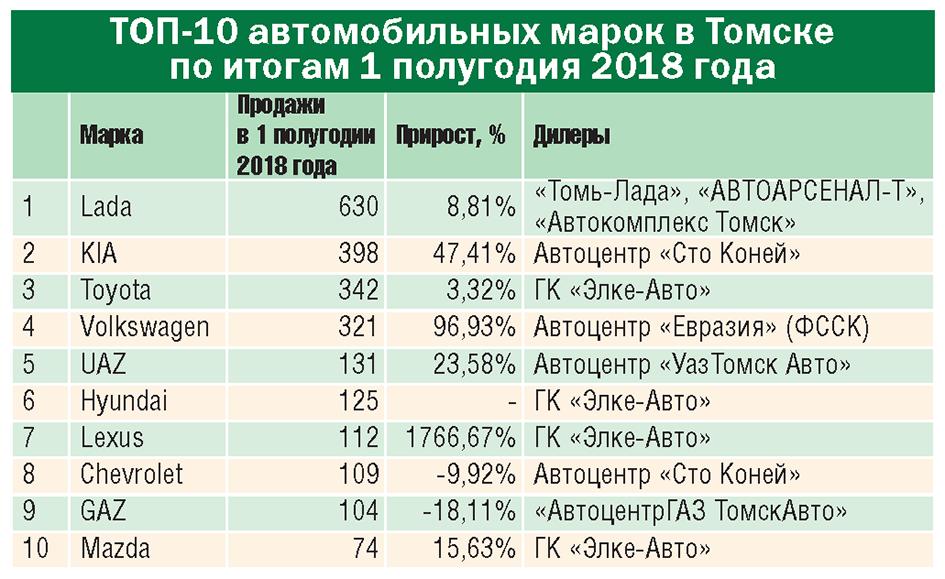 Авторынок Сибири: уверенный рост или очередной коллапс?