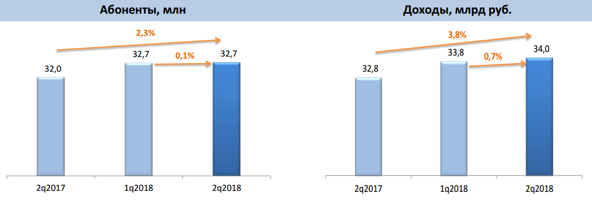 Телеком-рынок Сибири готов к глобальному повороту – итоги полугодия - Изображение