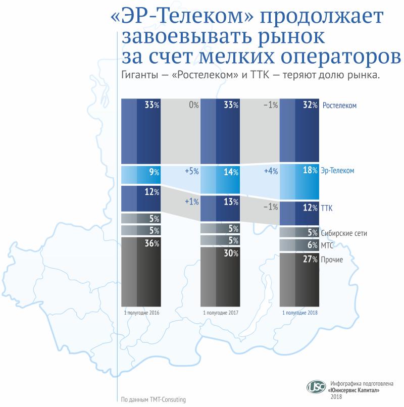 Телеком-рынок Сибири готов к глобальному повороту – итоги полугодия - Фотография