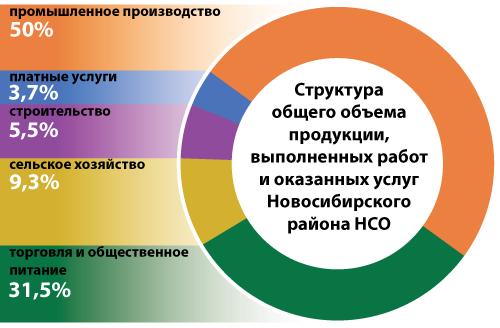 Новосибирский район НСО