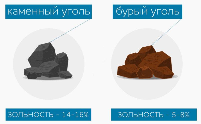СГК заявляют что бурый уголь менее вреден чем каменный
