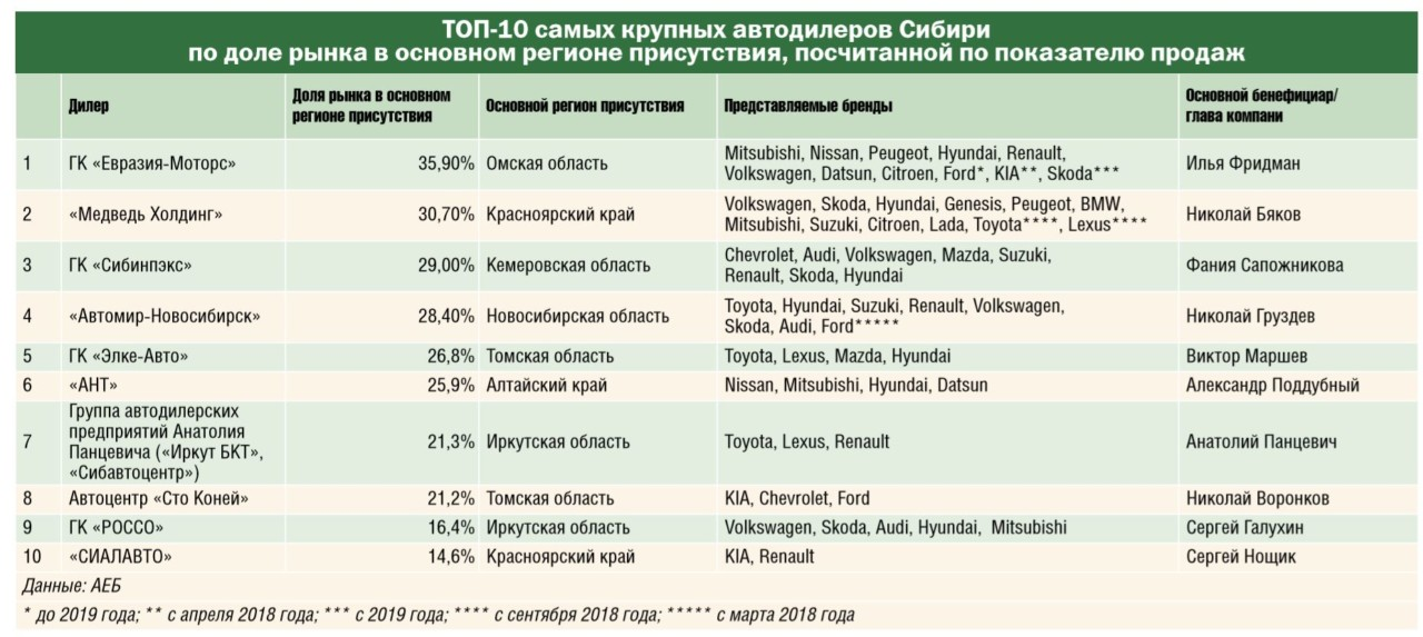 Какие автодилеры Сибири стали самыми крупными по итогам 2018 года? - Фотография