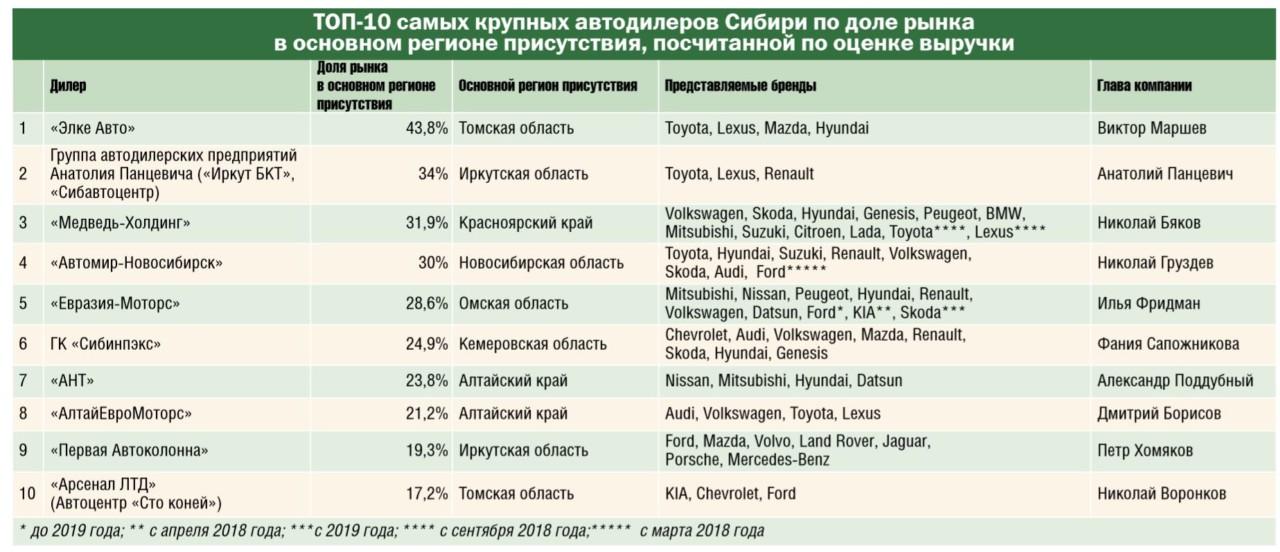 Какие автодилеры Сибири стали самыми крупными по итогам 2018 года? - Изображение
