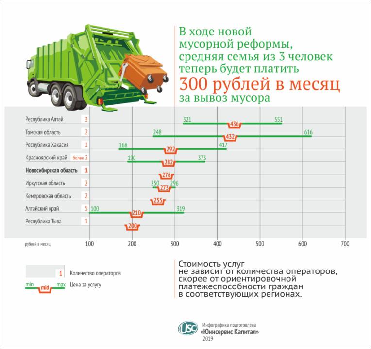 В Омской области определились с ценой на услуги регионального оператора - Фотография