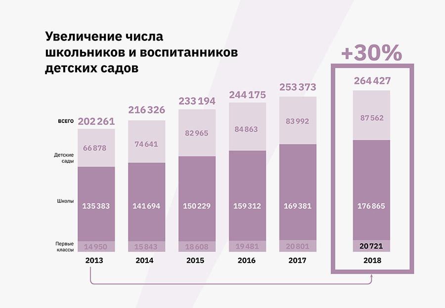 Анатолий Локоть подвел итоги пяти лет работы