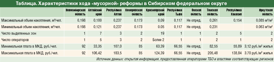 Характеристики хода «мусорной» реформы в Сибирском федеральном округе