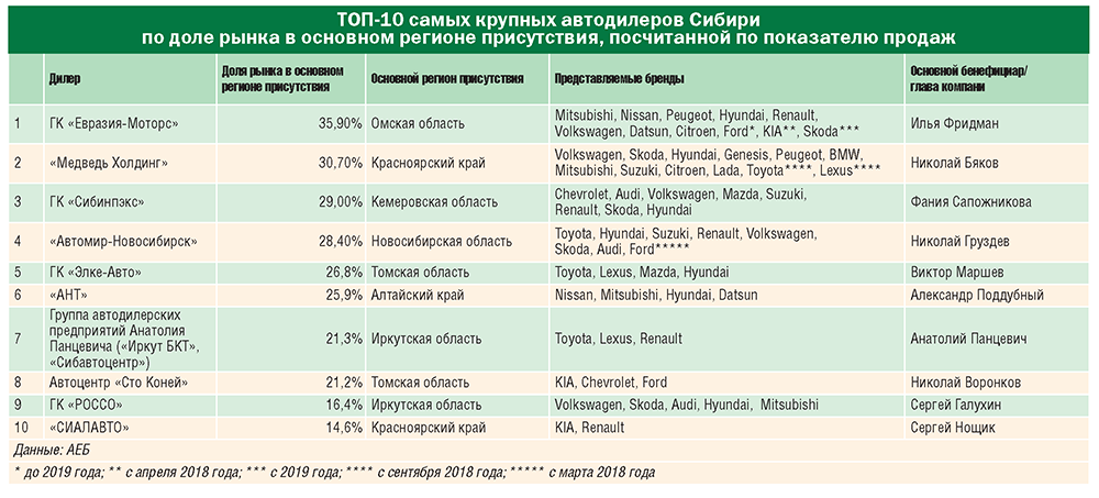 10 трендов автодилерского рынка Сибири-2018 - Фото