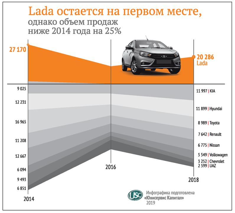 10 трендов автодилерского рынка Сибири-2018 - Фотография
