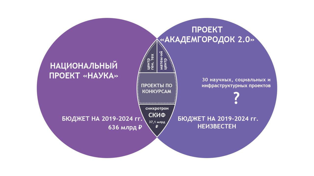 Академгородок Лаврентьева и «Академгородок 2.0»: разность потенциалов - Картинка