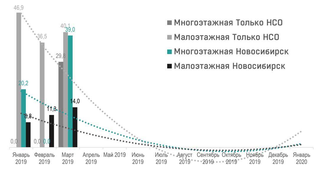 Диаграмма 1. Динамика ввода жилья в Новосибирской области по типам застройки. Данные: «Елка Девелопмент»