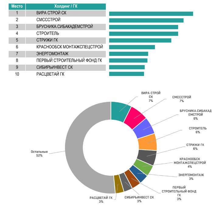Диаграмма 3. Рейтинг топ-10 застройщиков новосибирской агломерации по количеству зарегистрированных сделок по данным автоматизированной выгрузки из ЕГРН (Росреестр) за первый месяц 2019 года. Данные: «Елка Девелопмент»