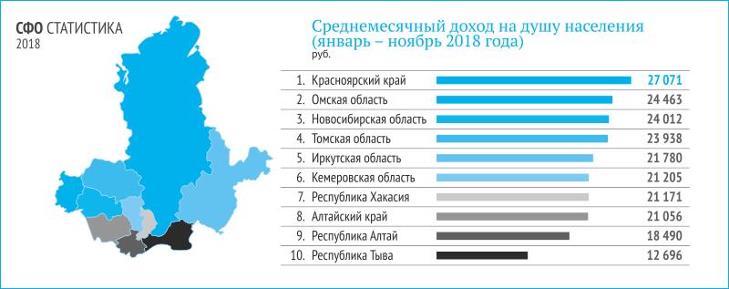 Экономика Сибири: где точки роста? - Фото