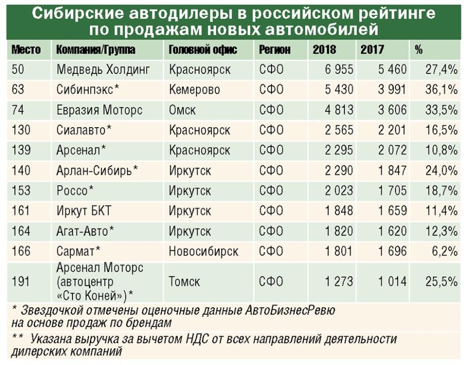 Трое сибирских автодилеров попали в ТОП-100 самых крупных авторитейлеров России - Фотография