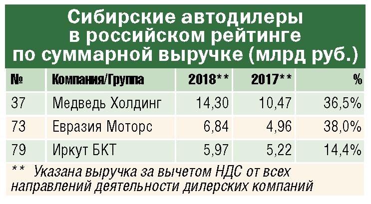 Трое сибирских автодилеров попали в ТОП-100 самых крупных авторитейлеров России - Изображение