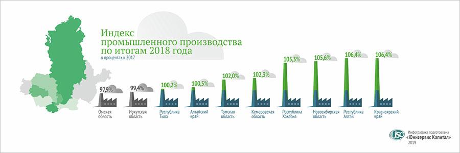 Индекс промышленного производства по итогам 2018 года