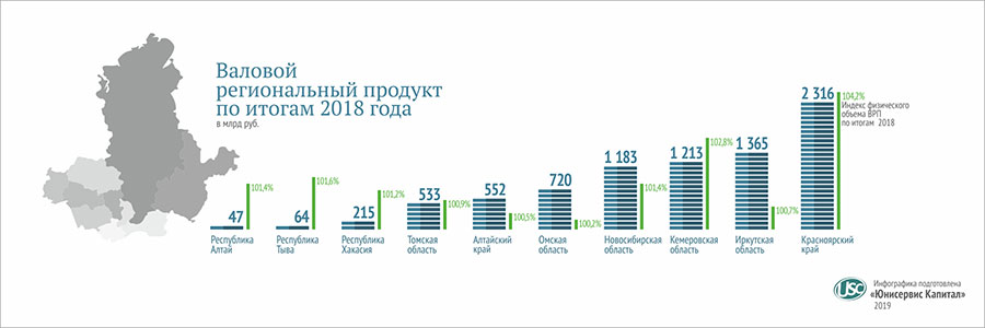 Валовый региональный продукт по итогам 2018 года